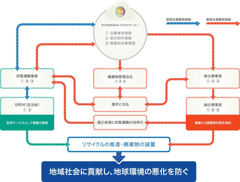 情報の共有と効果のフロー図
